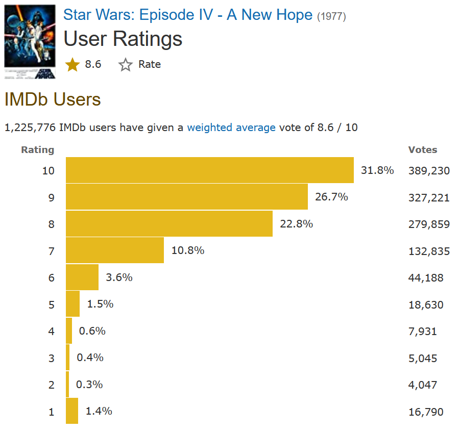 Example of a film rating score on IMDb (Star Wars)