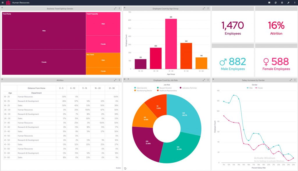 Embedded Analytics Dashboard