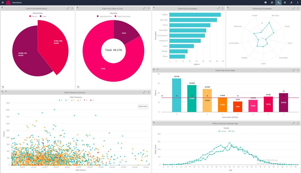 Embeded Analytics Dashboard